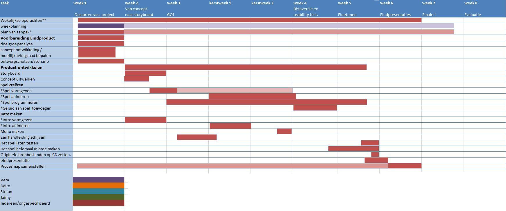 Locomotief plan van aanpak for Planning maken